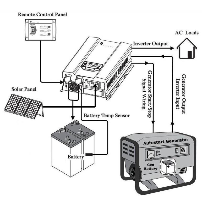 Inverter 48v 8000 Watts 8kw 120v  240vac 50hz 60hz Output